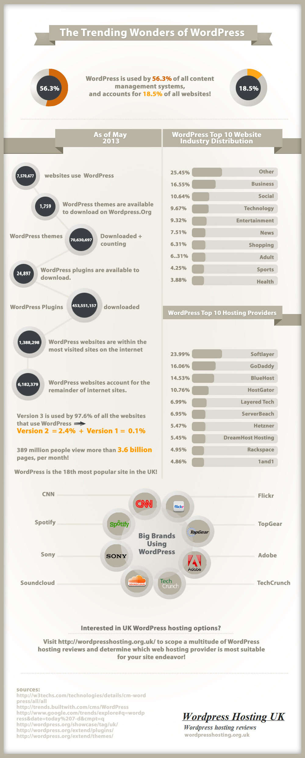 WordPress Infographic by WordPressHosting.org.uk